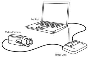 Timer Unit Setup